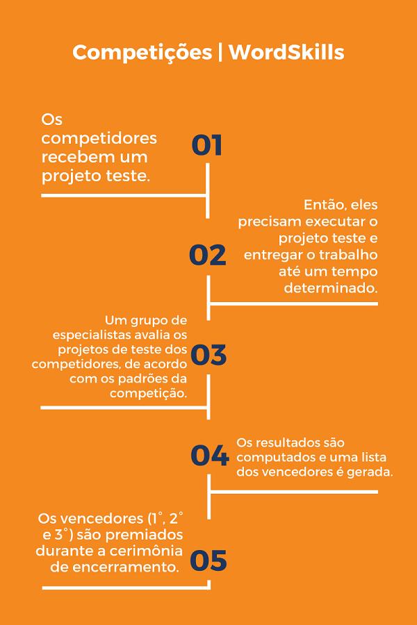 Infográfico passo a passo competições Senac e WorldSkills